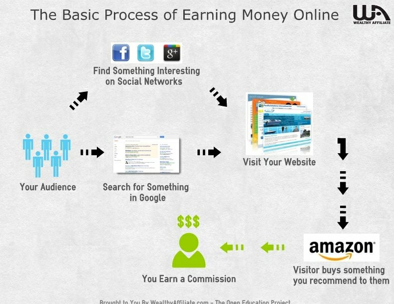 ways to make money online with amazon affiliate marketing wealthy affiliate